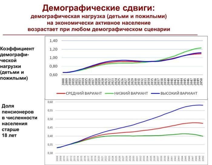 Коэффициент демографической нагрузки