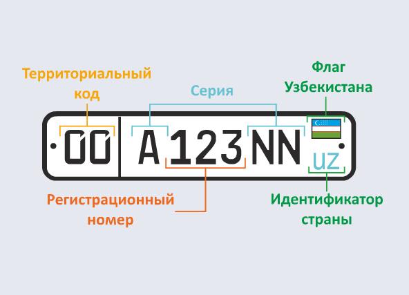 Узбекские номера